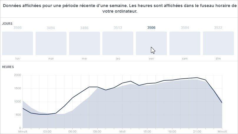 Courbe de trafic Facebook par heure