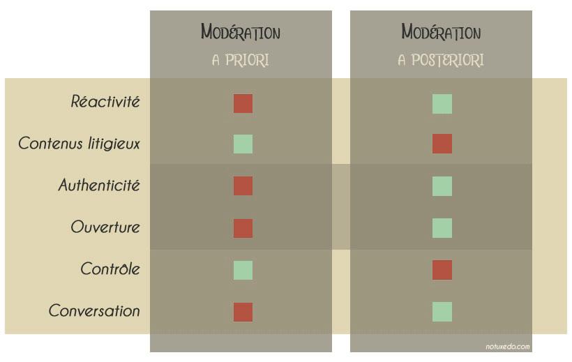Modération a priori ou a posteriori ? Avantages et inconvénients