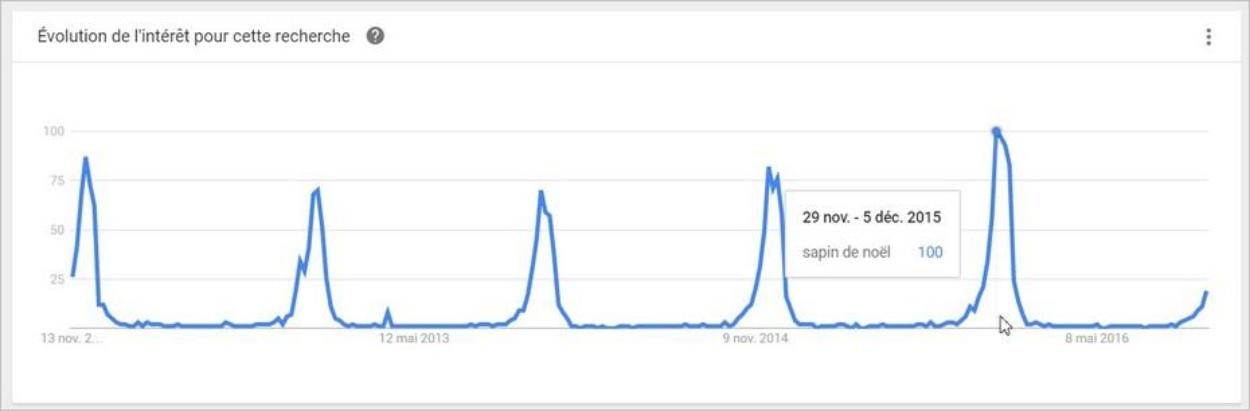 Les tendances de recherche sur les sapins de Noël