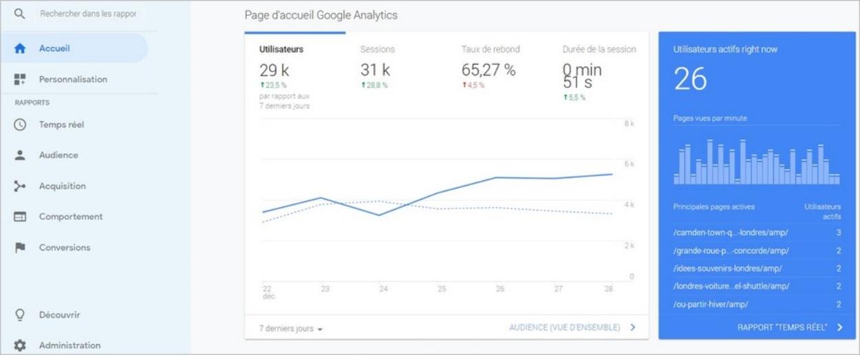 Menu de gauche dans Google Analytics
