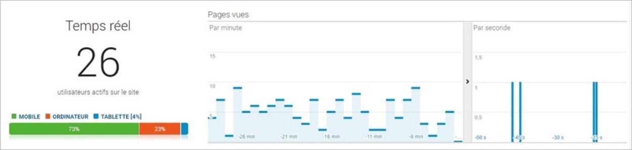 Visiteurs en temps réel sur le blog