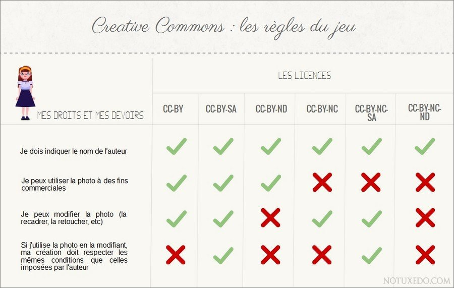 Les licences Creative Commons