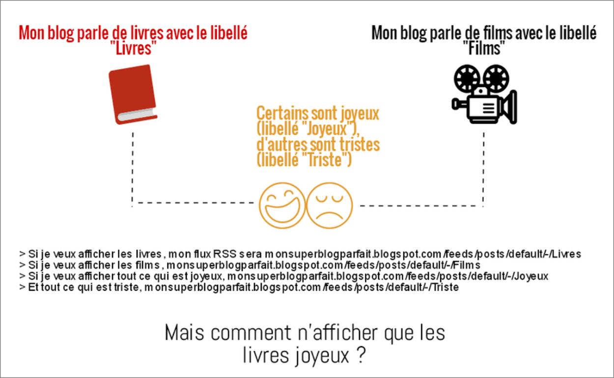 Afficher des libellés pour créer des flux RSS sur Blogger