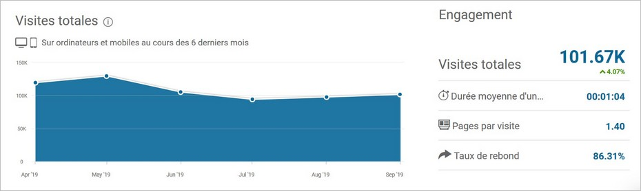 Estimation de trafic selon SimilarWeb