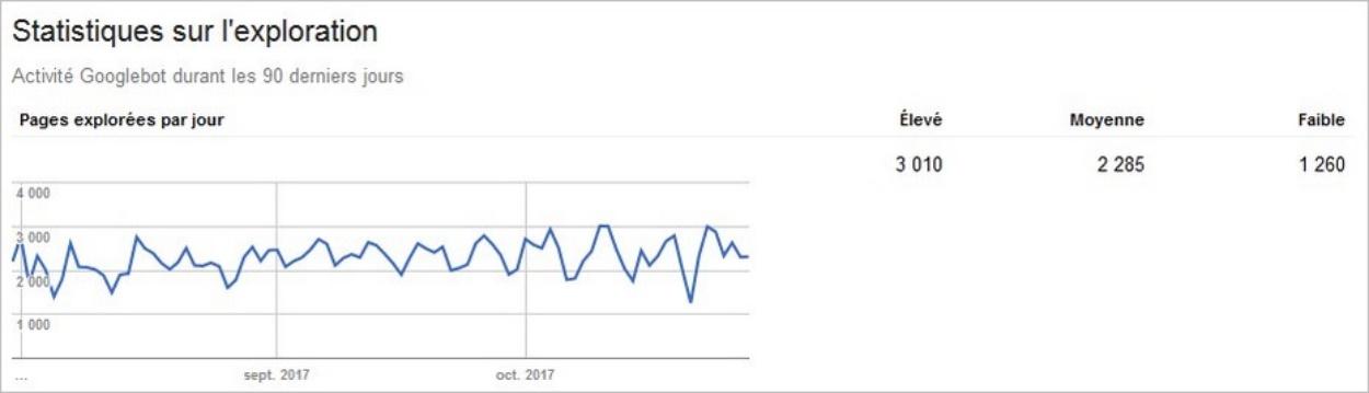 L'activité de Googlebot