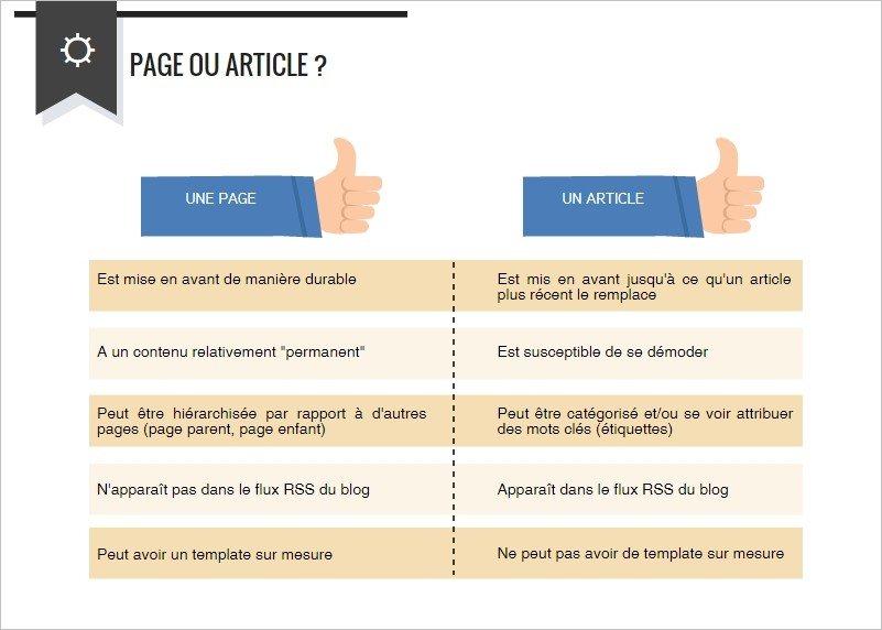 Différence entre page et article sur WordPress