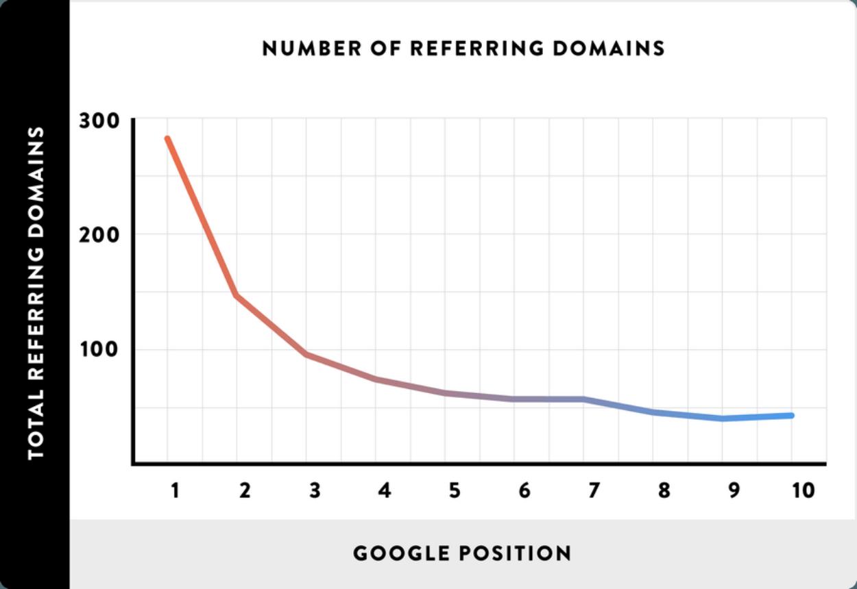 Lien entre domaines référents et positionnement Google