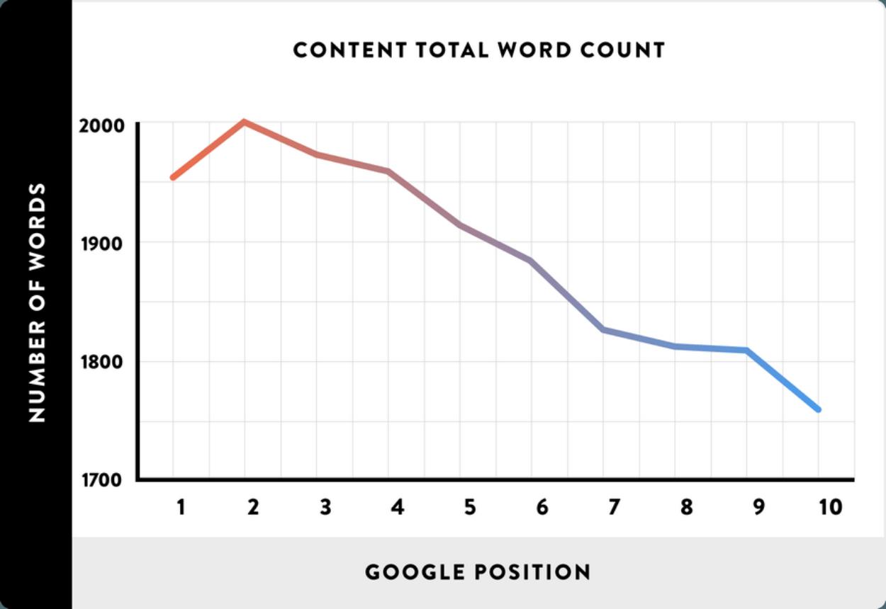 Lien entre le nombre de mots (axe vertical) et le positionnement sur Google (axe horizontal)