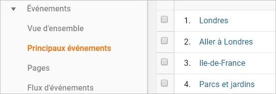 Suivi des étiquettes sur Google Analytics