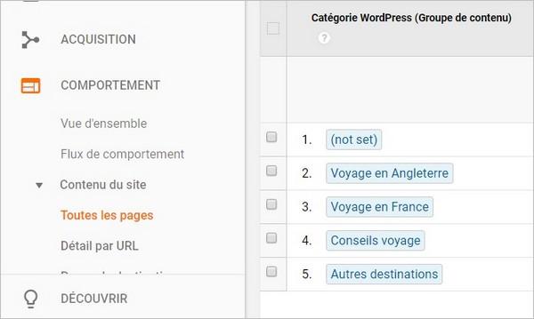 Voir ses top catégories WordPress sur Google Analytics