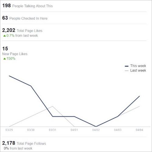 Les statistiques Facebook, un allié pour suivre ses performances