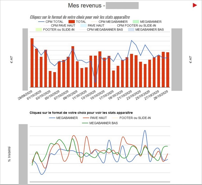 Analyse des revenus par site