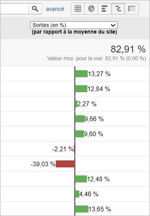 Affichage Comparaison sur Google Analytics
