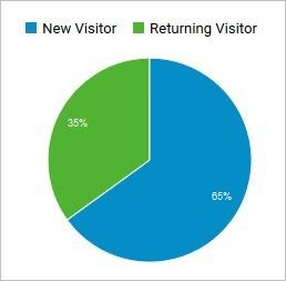 Ratio entre nouveaux visiteurs (en bleu) et visiteurs récurrents (en vert)