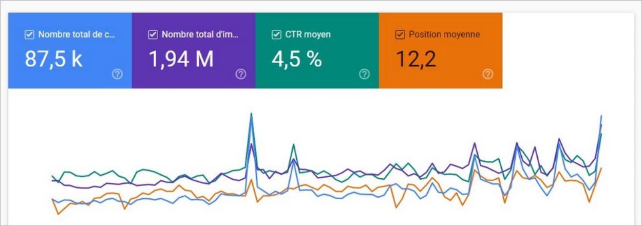 Statistiques de blog sur Search Console