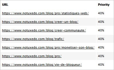Priorité des contenus du sitemap
