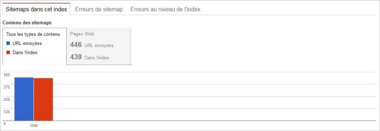 Décalage entre URLs indexées et URLs du sitemap