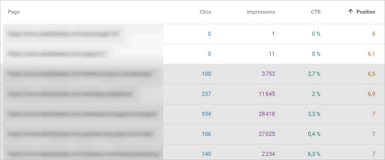 Le taux de clics sur Google Search Console