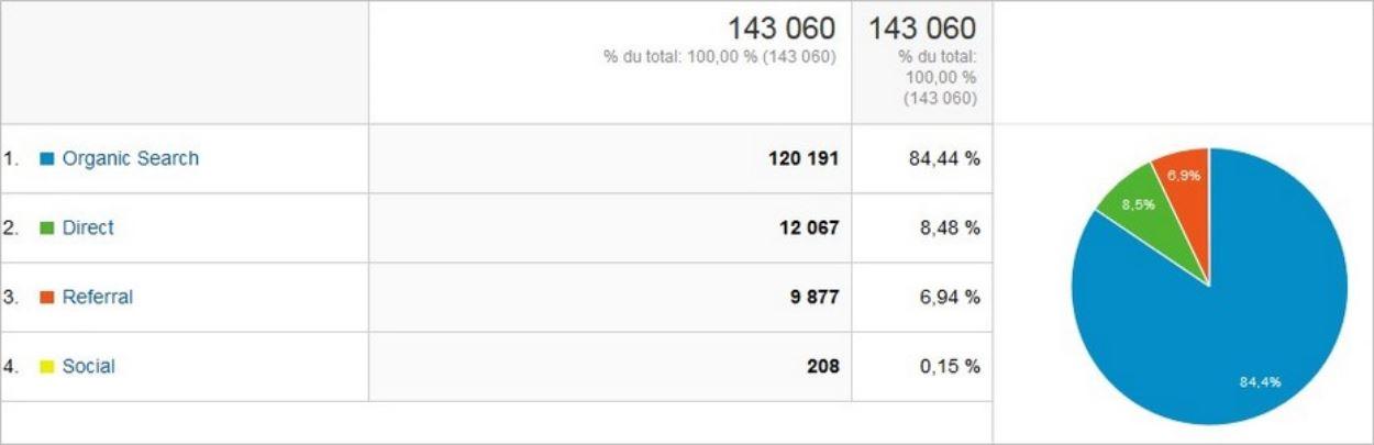 Les sources de trafic sur Google Analytics affichées sur un graphe