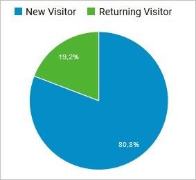 Ratio nouveaux visiteurs et visiteurs connus
