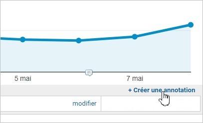 Créer une annotation sur Google Analytics