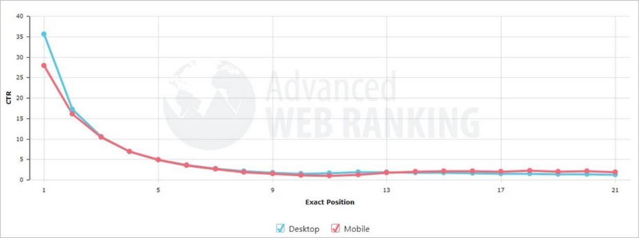 Le taux de clics (CTR) en fonction de la position sur Google – Advanced Web Ranking