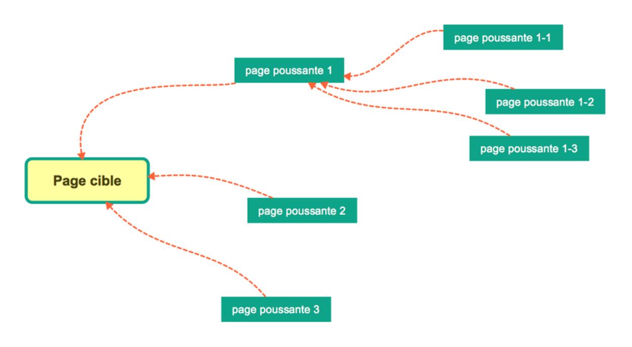 Booster la page cible grâce aux pages poussantes
