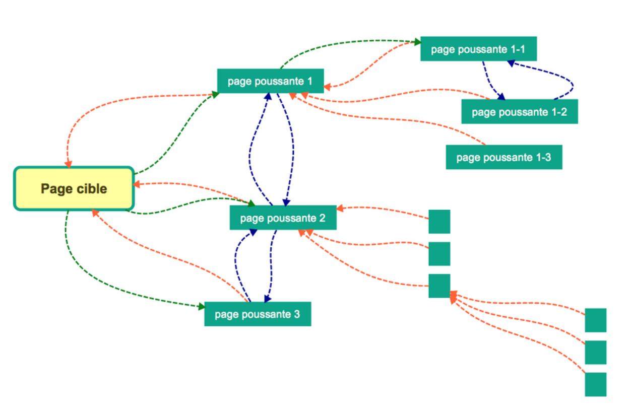 Créer des liens vers la page cible
