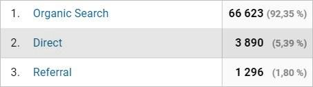 Le tableau des canaux d'acquisition de trafic sur Google Analytics