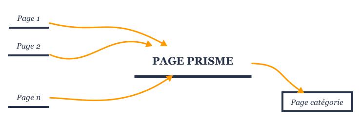 Fonctionnement d'une page prisme