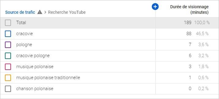 Données analytiques d'une vidéo YouTube