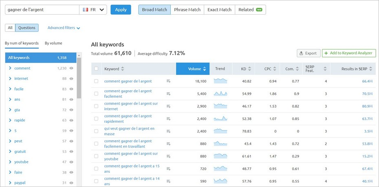 Keyword Magic Tool sur SEMrush avec filtre Questions