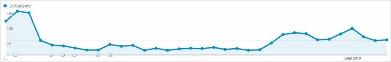 Conséquences d'une plainte DMCA Google sur le trafic