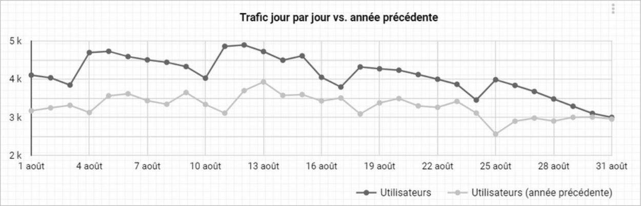 Graphique du trafic jour par jour