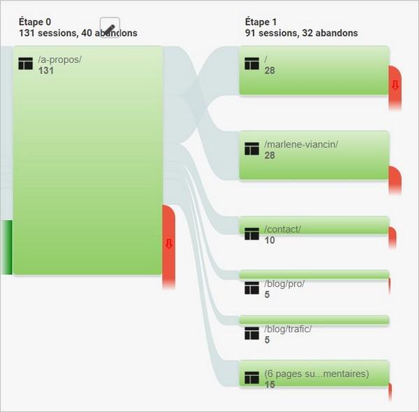Exemple de parcours utilisateur