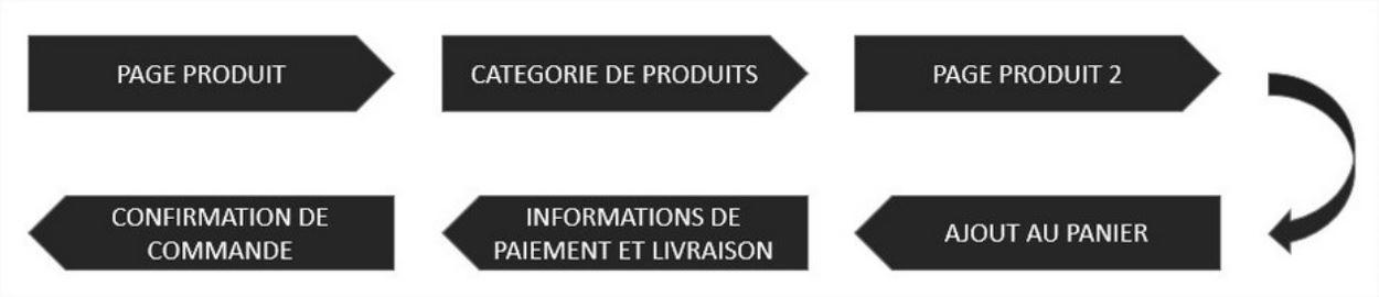 Parcours utilisateur type - Site e-commerce