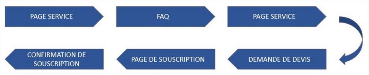Parcours utilisateur type - Site de services