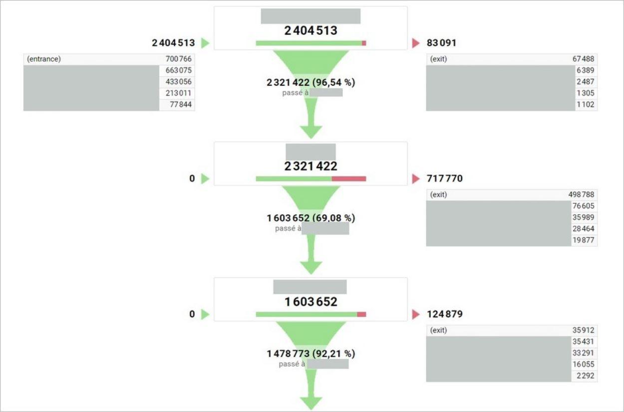 Schéma de l'entonnoir de conversion - Site exemple