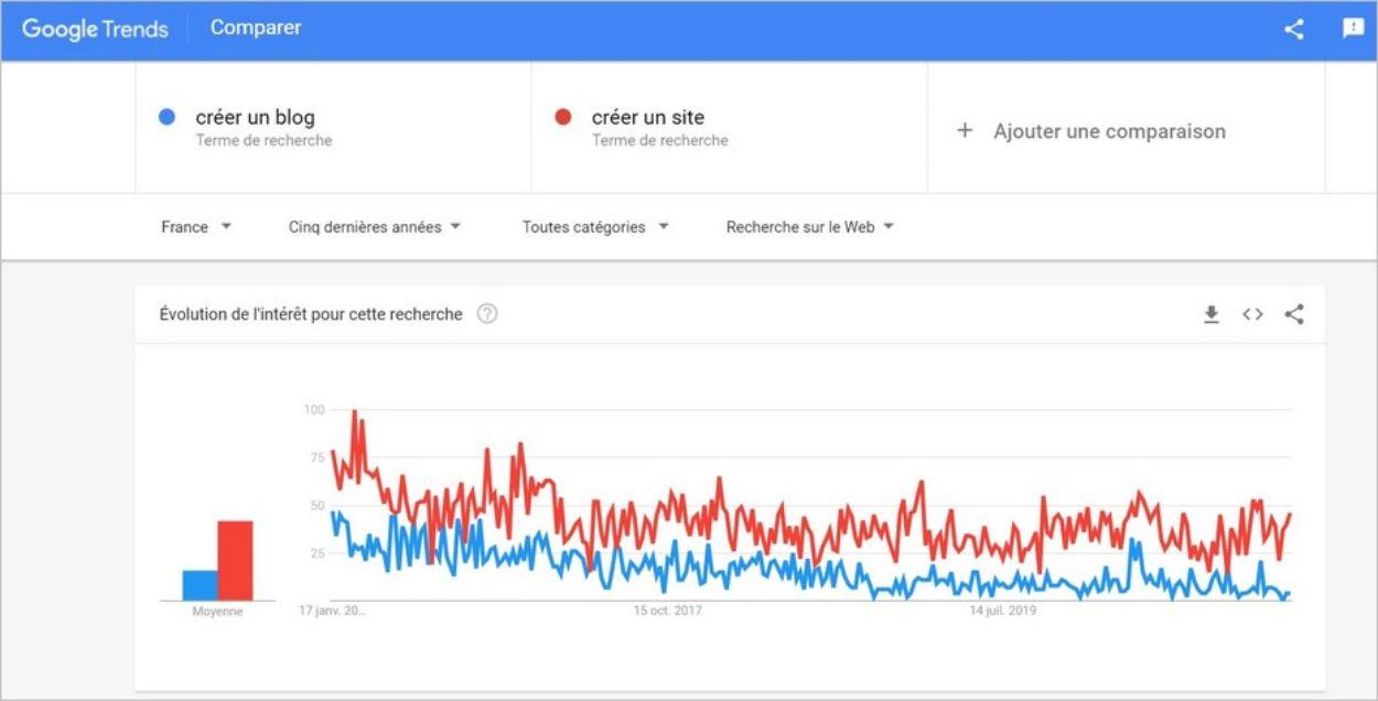 Tendances de recherche - Google Trends