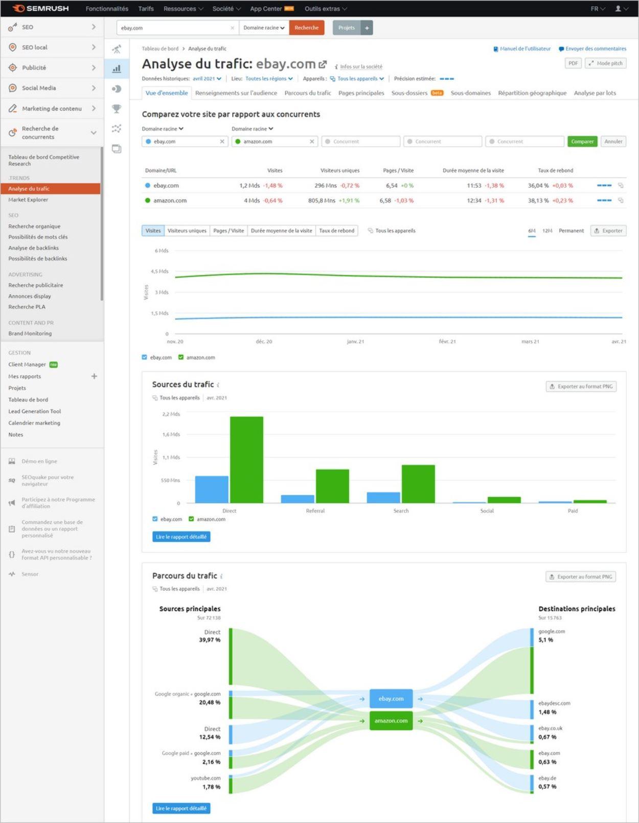 Aperçu de l'interface de Semrush .Trends